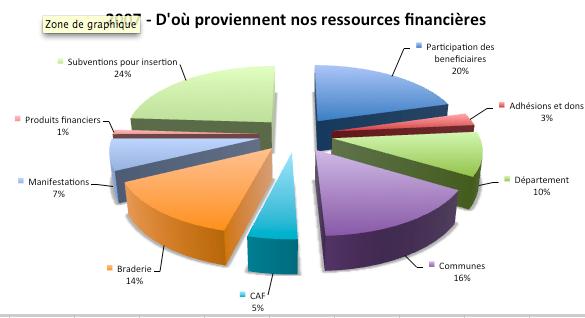 CdSressources2007v1