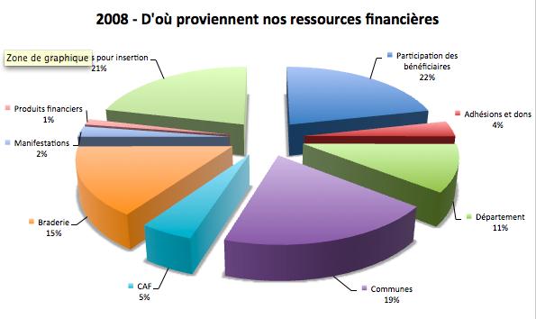 CdSressources2008v1