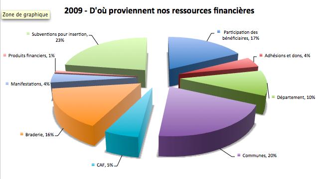 CdSressources2009v1
