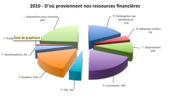 CdSressources2010v1