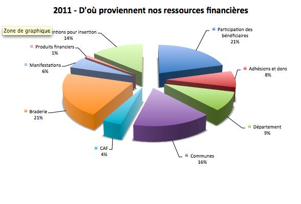 CdSressources2011v1