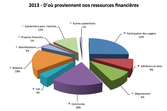 Ressources 2013