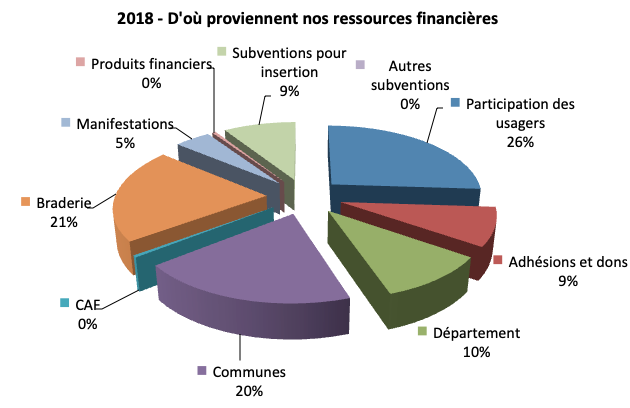 CdS 2018 ressources