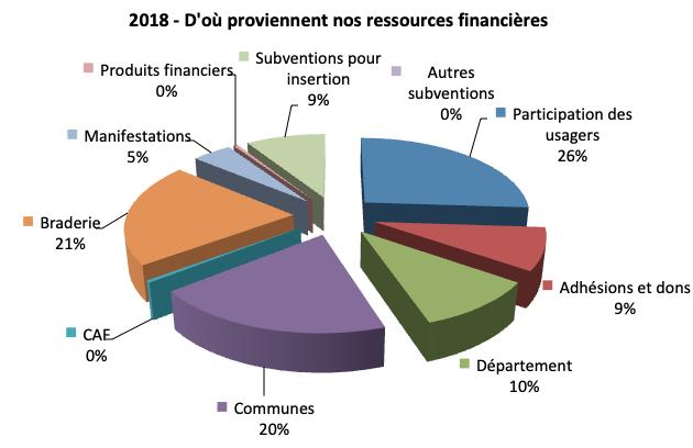 CdS 2018 ressources