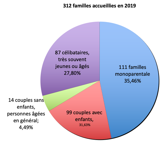 2019 CdS repartition familles